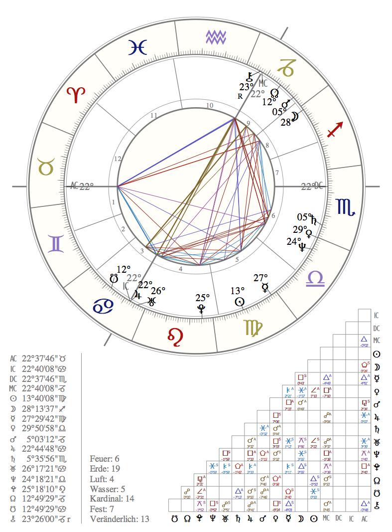 recruiting-mit-astrologie-1