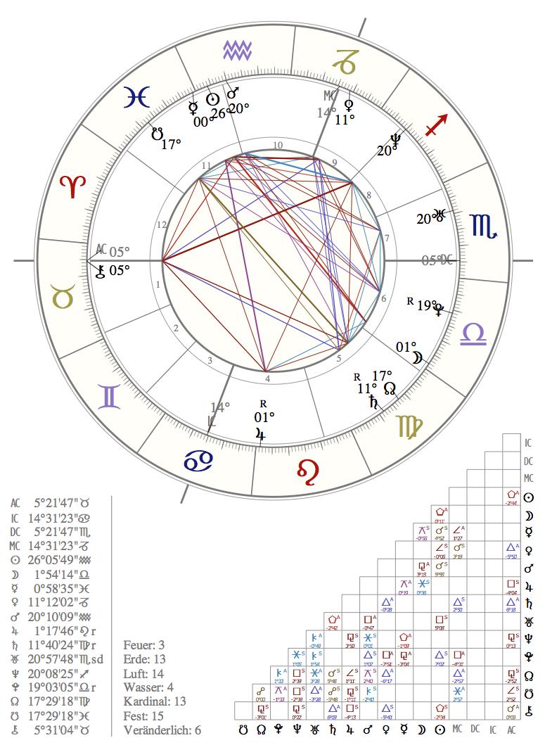 recruiting-mit-astrologie-2