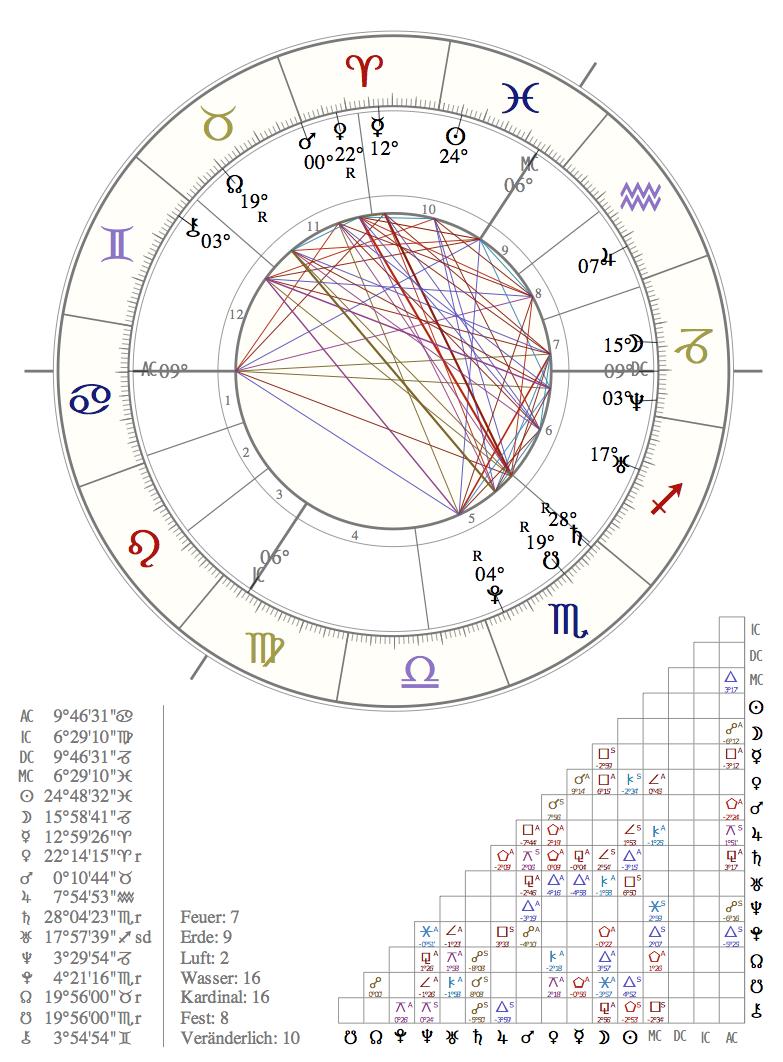 recruiting-mit-astrologie-3